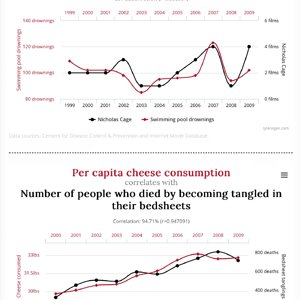 Interesting Correlations
