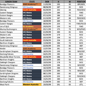 Bishop Draft Rankings 2.0
