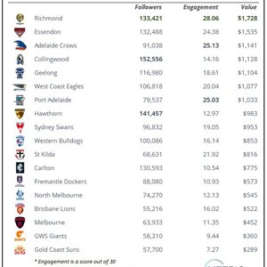 AFL Social Media Ladder