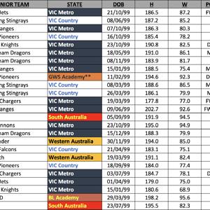 Bishop's final 2017 AFL Draft Rankings 1