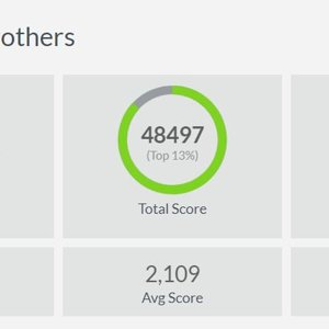 SuperCoach 2017 Result