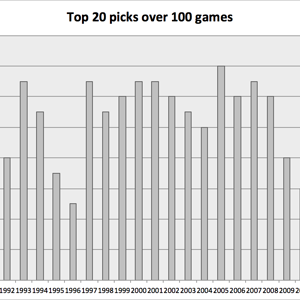 Top 20 draft picks who played more than 100 games