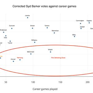 Syd Barker votes 2018